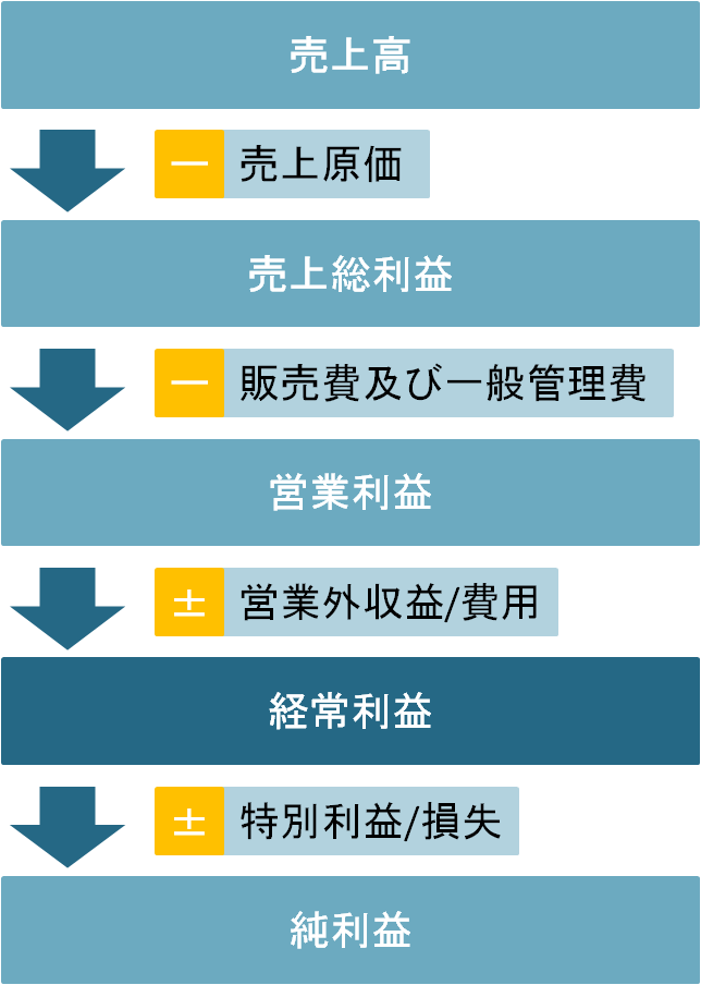 損益計算書の図