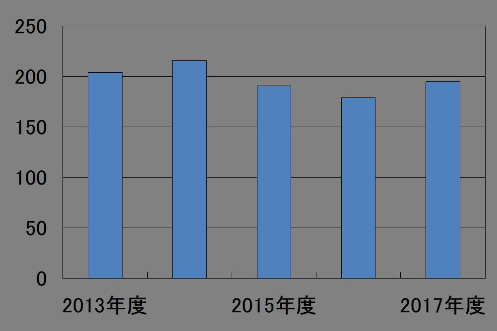 コンプライアンス違反で倒産した企業数グラフ