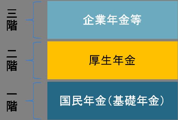 厚生年金の3階建て年金